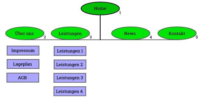 Navigationsstruktur des Web-PRO Paketes